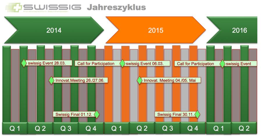 20150220 Grafik Swissigzyklen 2014-16